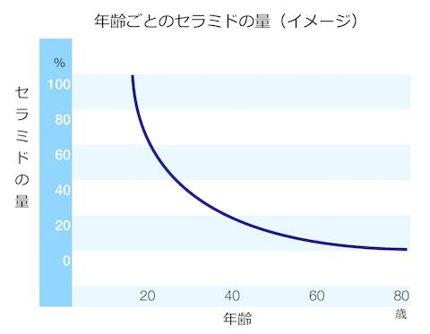 seramido_graph